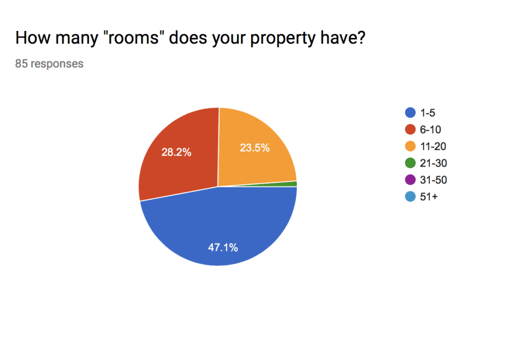 , Survey Results: Special Offers & Packages, Odysys