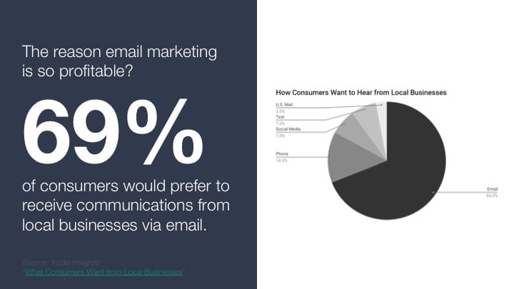 , Why Email Newsletters are the Missing Ingredient to Your Marketing, Odysys
