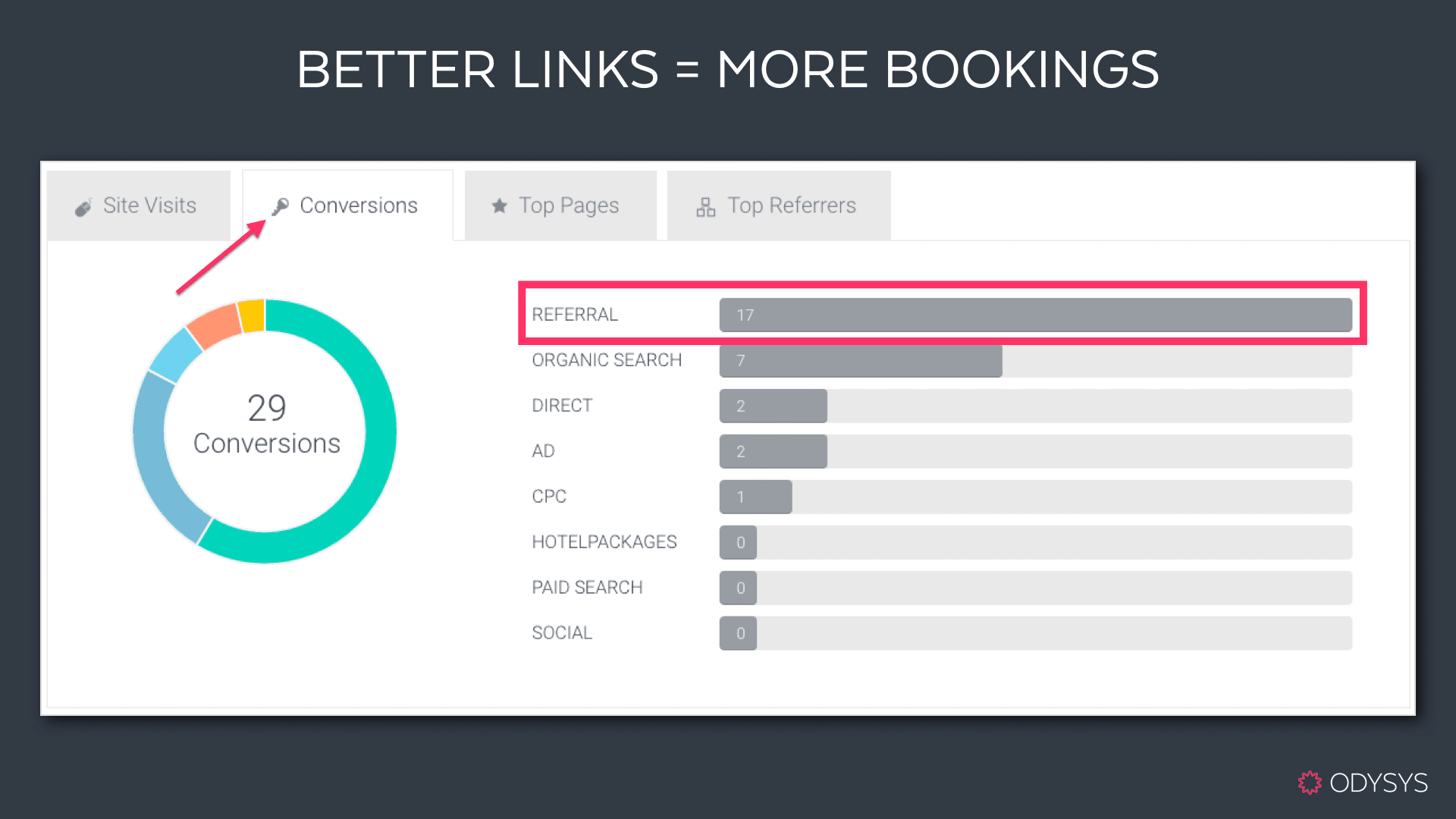 links|links, Why Your Hotel Website Needs Links and How to Get Them, Odysys