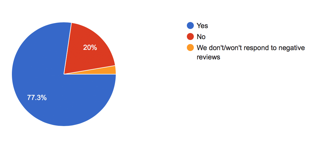 , Survey Results: Online Reviews, Odysys