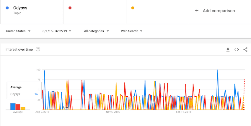 use google trends to check for brand popularity