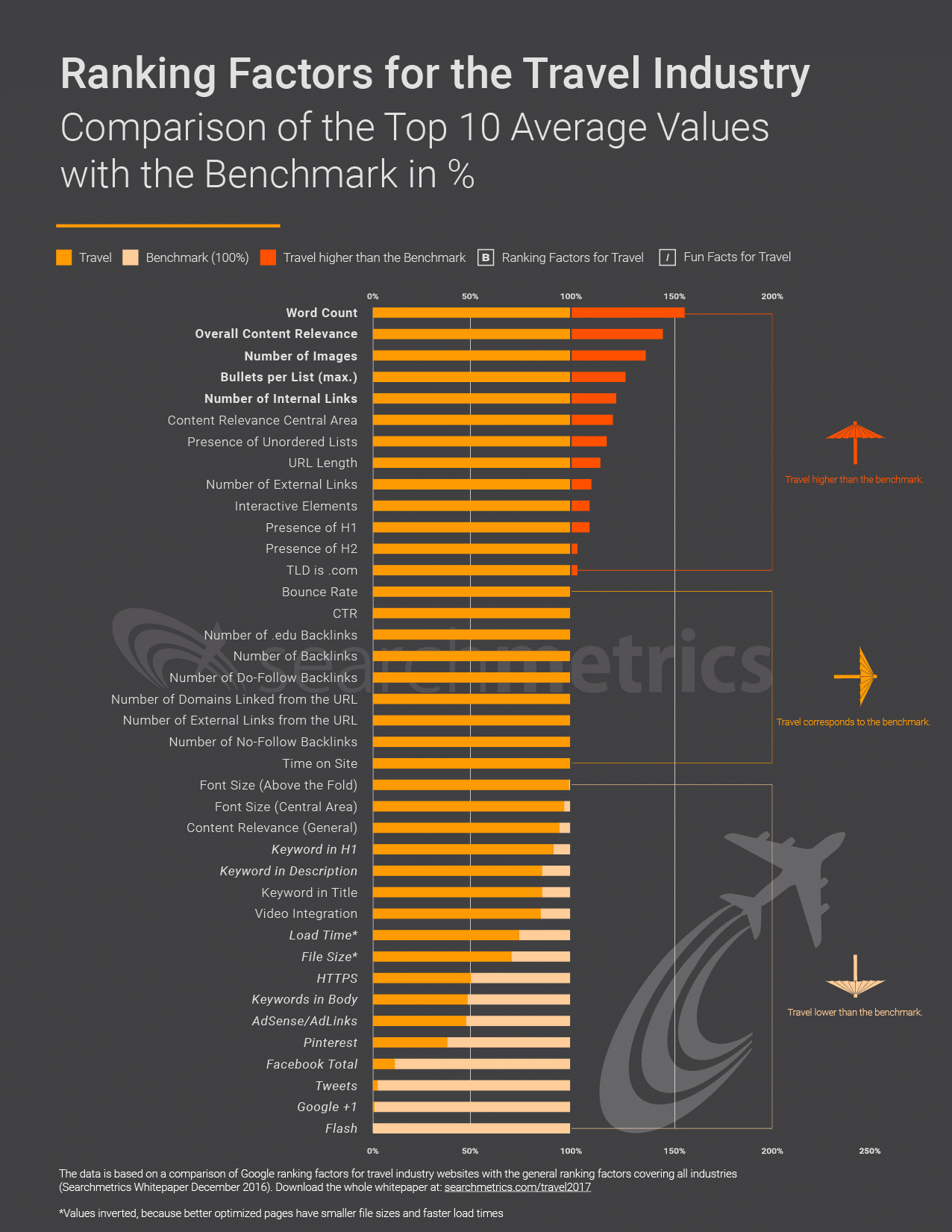 searchmetrics infographic 2017 ranking factors for travel websites