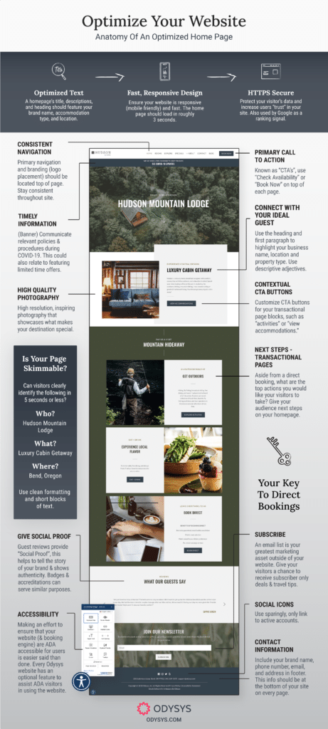 Anatomy Of a on Optimized Hotel Website Design